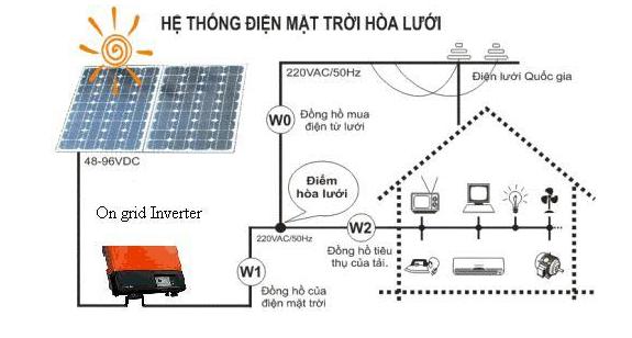 Mô hình điện mặt trời dùng cho hộ gia đình